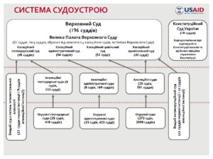 Court_System_Chart_Dec_2019_UKR