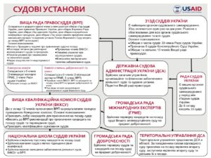 Judicial_Institutions_Chart_Dec_2019_UKR